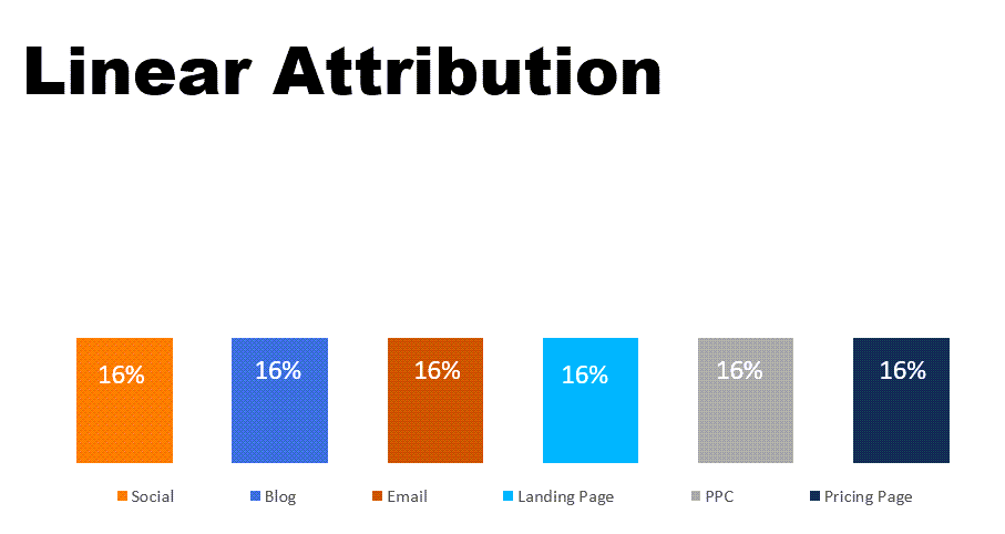 multi-touch attribution